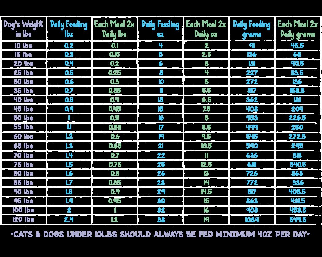 Dog-Feeding-Chart